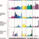 Graphiques de diagnostics hydromorphologiques (largeur de la bande active, % de pente, affleurements, granulométrie) pour la délimitation de l'espace de bon fonctionnement et le plan de gestion de la rivière Calavon-Coulon
