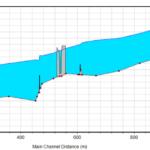 Dans le cadre de l'étude de modélisation hydraulique de la Chalaronne, illustration du profil en long du cours d'eau