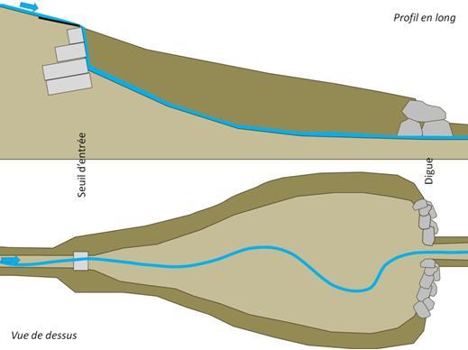 Schéma : Principe de foncti onnement d'une plage de dépôt