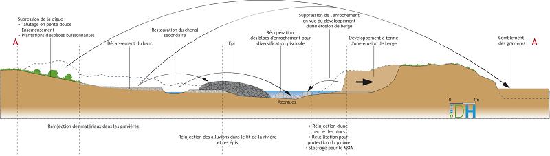 Restauration : schéma de la vue de face du projet (stade esquisse)