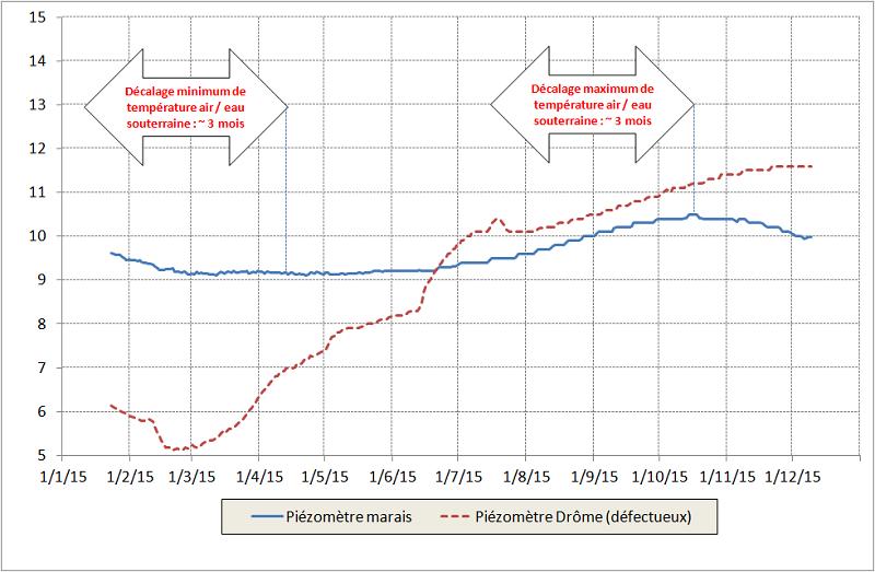 Graphique hydraulique des mesures pour le plan de gestion du marais des Bouligons