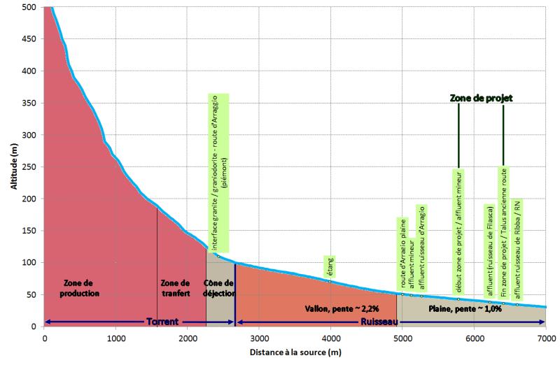 Implantation d'une ferme photovoltaïque : Profil en long général