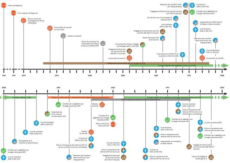 Schéma de la chronologie des aménagements et intervention sur la Durance