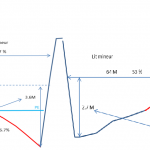 ISERE - Injection : profils en travers