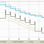 Tille Venelle : graphiques de calculs hydrauliques